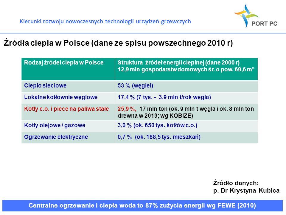 Kierunki rozwoju nowoczesnych technologii urządzeń grzewczych Źródła ciepła w Polsce (dane ze spisu powszechnego 2010 r) Rodzaj źródeł ciepła w Polsce