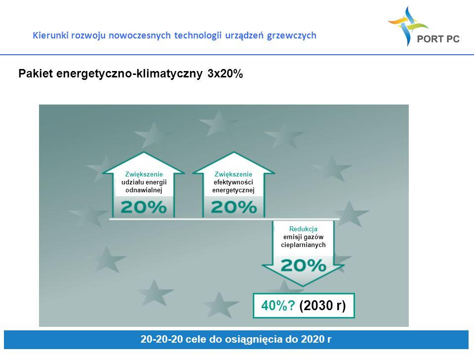 Kierunki rozwoju nowoczesnych technologii urządzeń grzewczych Pakiet energetyczno-klimatyczny 3x20% 20-20-20 cele do osiągnięcia do 2020 r Zwiększenie