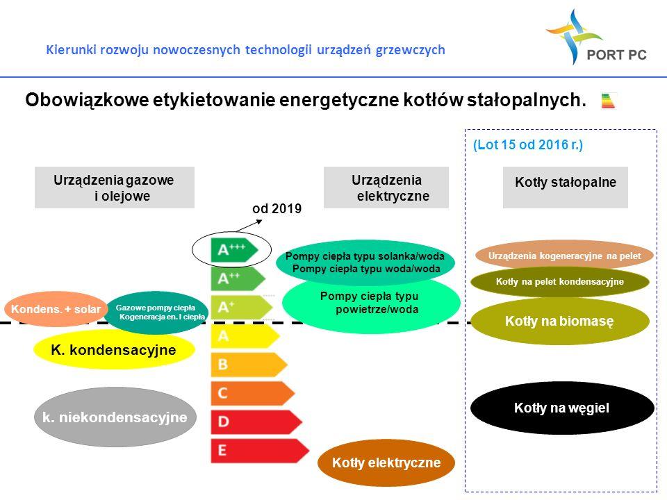 Kierunki rozwoju nowoczesnych technologii urządzeń grzewczych Obowiązkowe etykietowanie energetyczne kotłów stałopalnych. Urządzenia gazowe i olejowe