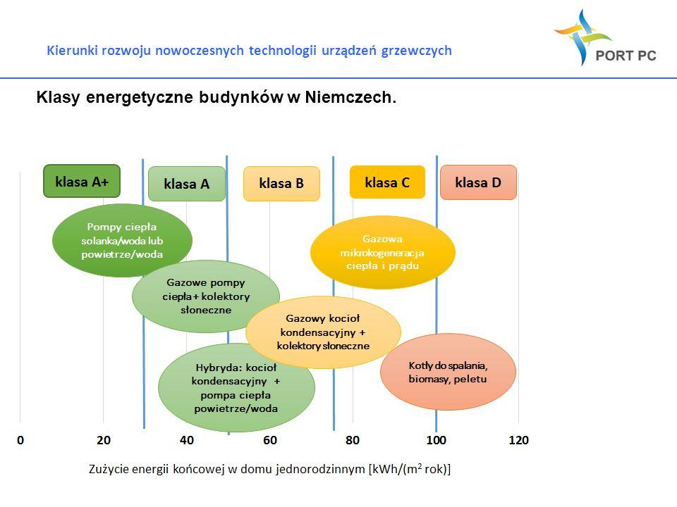 Kierunki rozwoju nowoczesnych technologii urządzeń grzewczych Klasy energetyczne budynków w Niemczech.