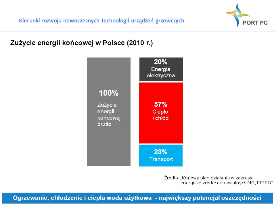 Kierunki rozwoju nowoczesnych technologii urządzeń grzewczych Zużycie energii końcowej w Polsce (2010 r.) Ogrzewanie, chłodzenie i ciepła woda użytkow
