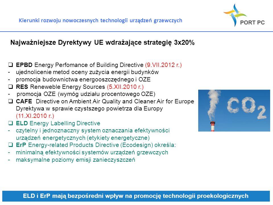 Kierunki rozwoju nowoczesnych technologii urządzeń grzewczych EPBD Energy Perfomance of Building Directive (9.VII.2012 r.) -ujednolicenie metod oceny