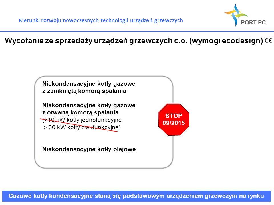Kierunki rozwoju nowoczesnych technologii urządzeń grzewczych Wycofanie ze sprzedaży urządzeń grzewczych c.o. (wymogi ecodesign) Niekondensacyjne kotł