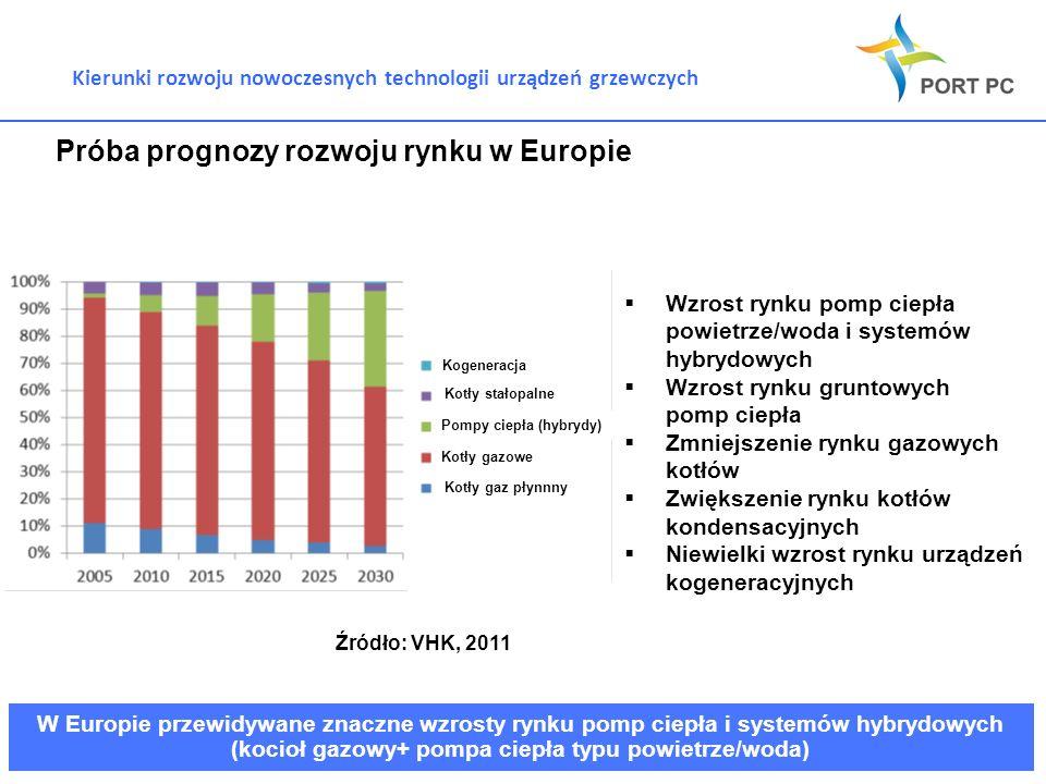 Kierunki rozwoju nowoczesnych technologii urządzeń grzewczych Próba prognozy rozwoju rynku w Europie W Europie przewidywane znaczne wzrosty rynku pomp