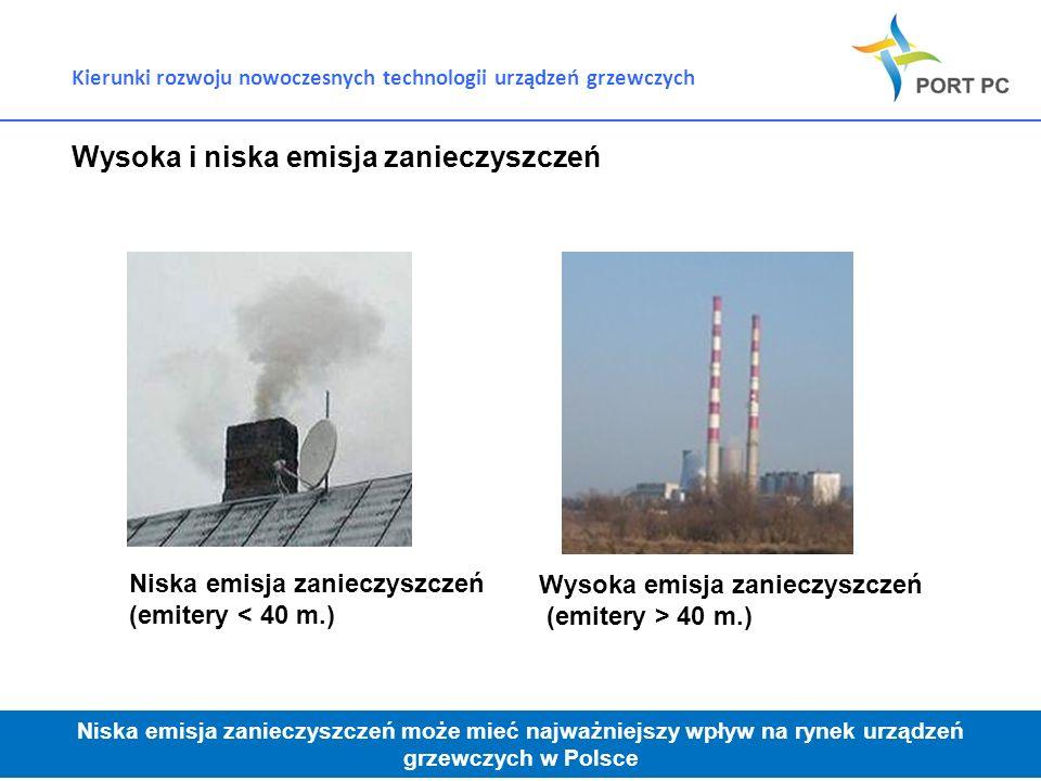 Kierunki rozwoju nowoczesnych technologii urządzeń grzewczych Wysoka i niska emisja zanieczyszczeń Niska emisja zanieczyszczeń (emitery < 40 m.) Wysok