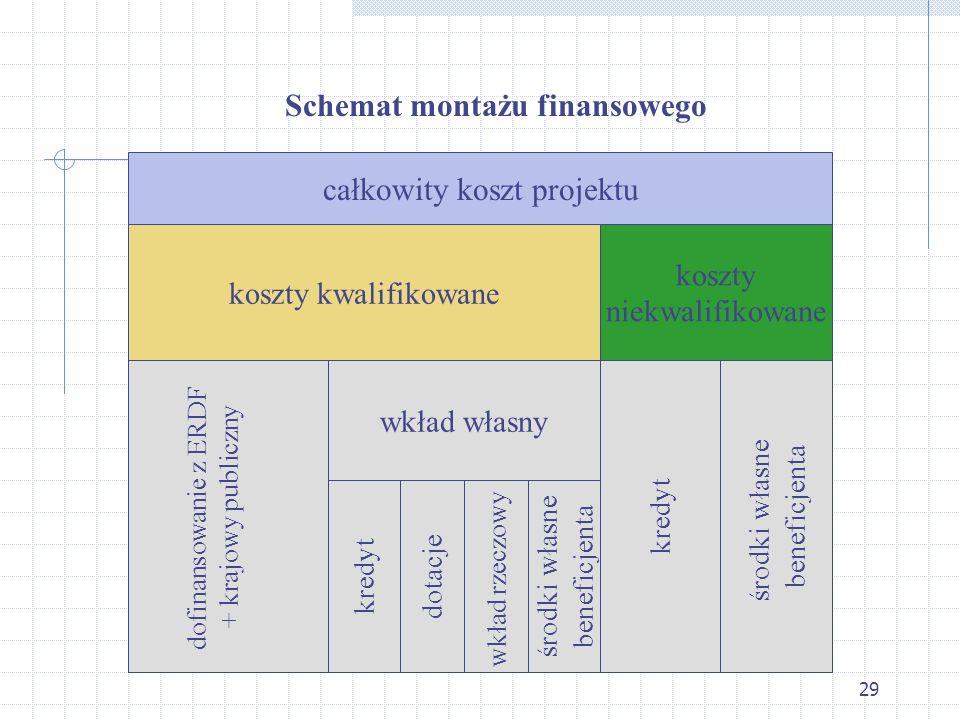 29 Schemat montażu finansowego całkowity koszt projektu koszty kwalifikowane koszty niekwalifikowane dofinansowanie z ERDF + krajowy publiczny wkład własny kredyt środki własne beneficjenta kredyt dotacje wkład rzeczowy środki własne beneficjenta