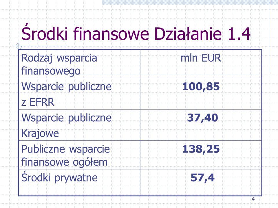4 Środki finansowe Działanie 1.4 Rodzaj wsparcia finansowego mln EUR Wsparcie publiczne z EFRR 100,85 Wsparcie publiczne Krajowe 37,40 Publiczne wsparcie finansowe ogółem 138,25 Środki prywatne 57,4