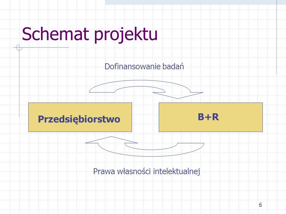 6 Schemat projektu Przedsiębiorstwo B+R Dofinansowanie badań Prawa własności intelektualnej