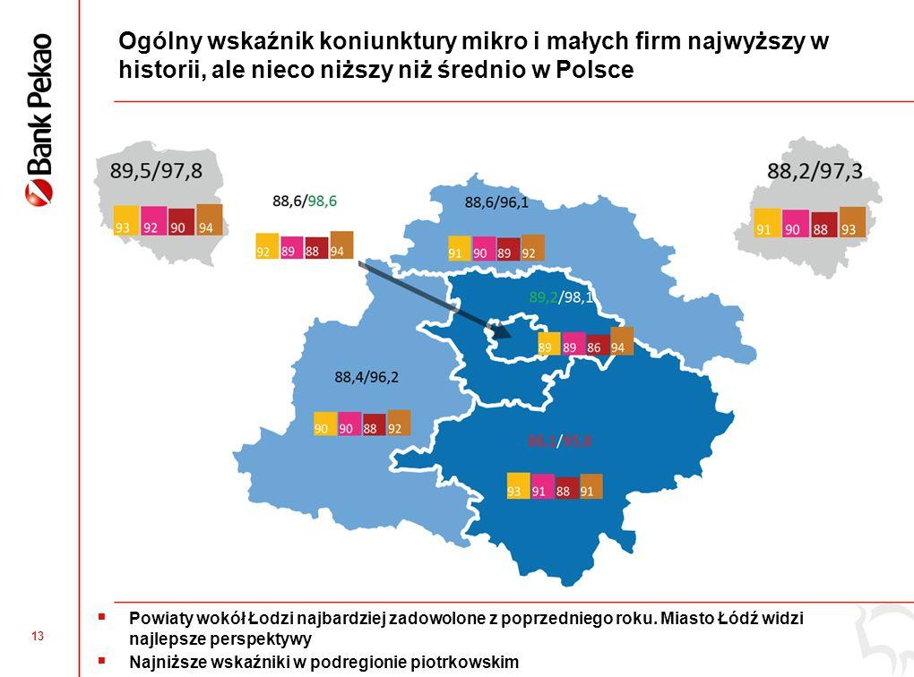 13 Ogólny wskaźnik koniunktury mikro i małych firm najwyższy w historii, ale nieco niższy niż średnio w Polsce Powiaty wokół Łodzi najbardziej zadowol