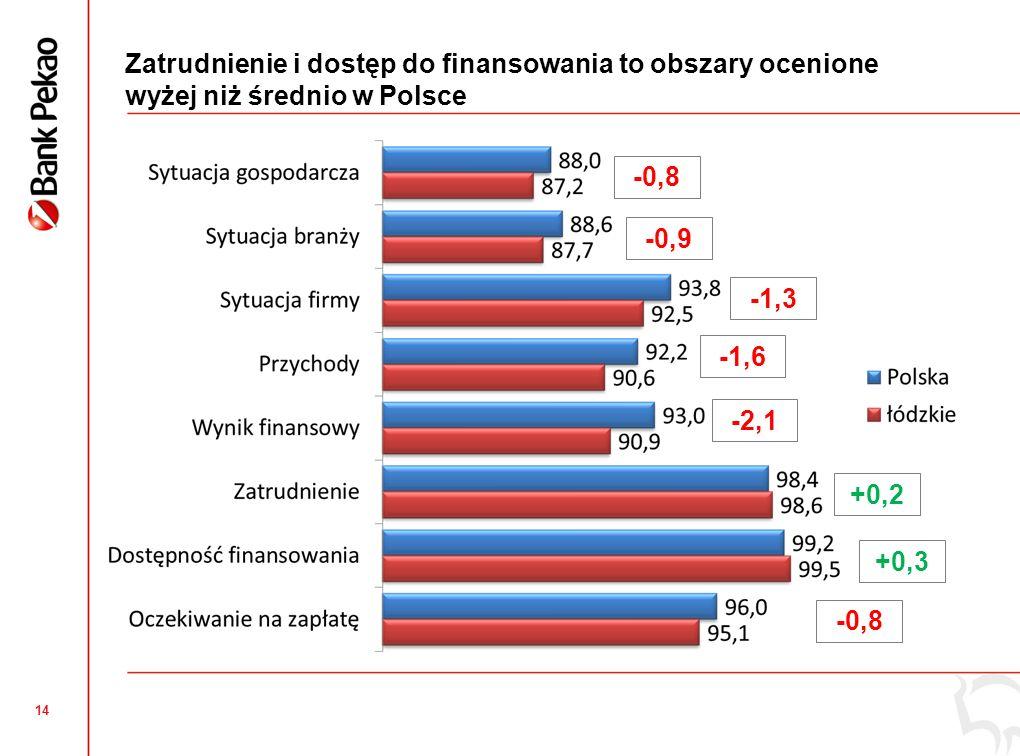 14 Zatrudnienie i dostęp do finansowania to obszary ocenione wyżej niż średnio w Polsce +0,2 +0,3 -0,8 -1,3 -0,9 -0,8 -1,6 -2,1