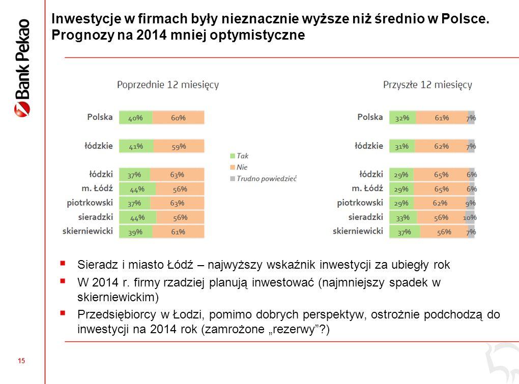 15 Inwestycje w firmach były nieznacznie wyższe niż średnio w Polsce. Prognozy na 2014 mniej optymistyczne Sieradz i miasto Łódź – najwyższy wskaźnik