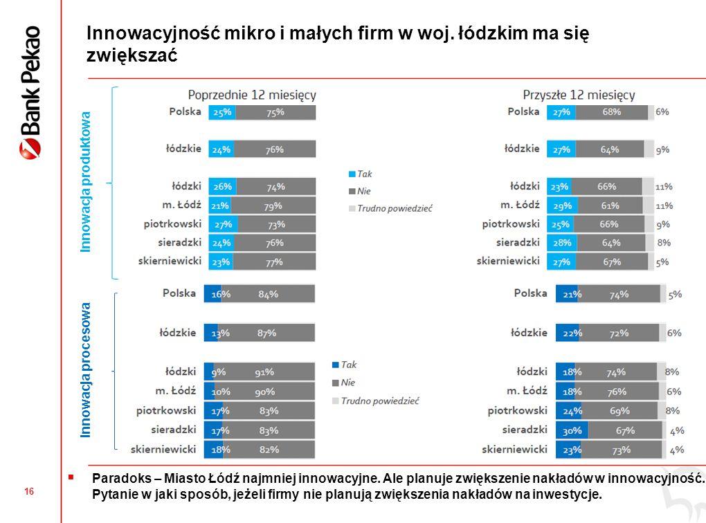 16 Innowacyjność mikro i małych firm w woj. łódzkim ma się zwiększać Paradoks – Miasto Łódź najmniej innowacyjne. Ale planuje zwiększenie nakładów w i