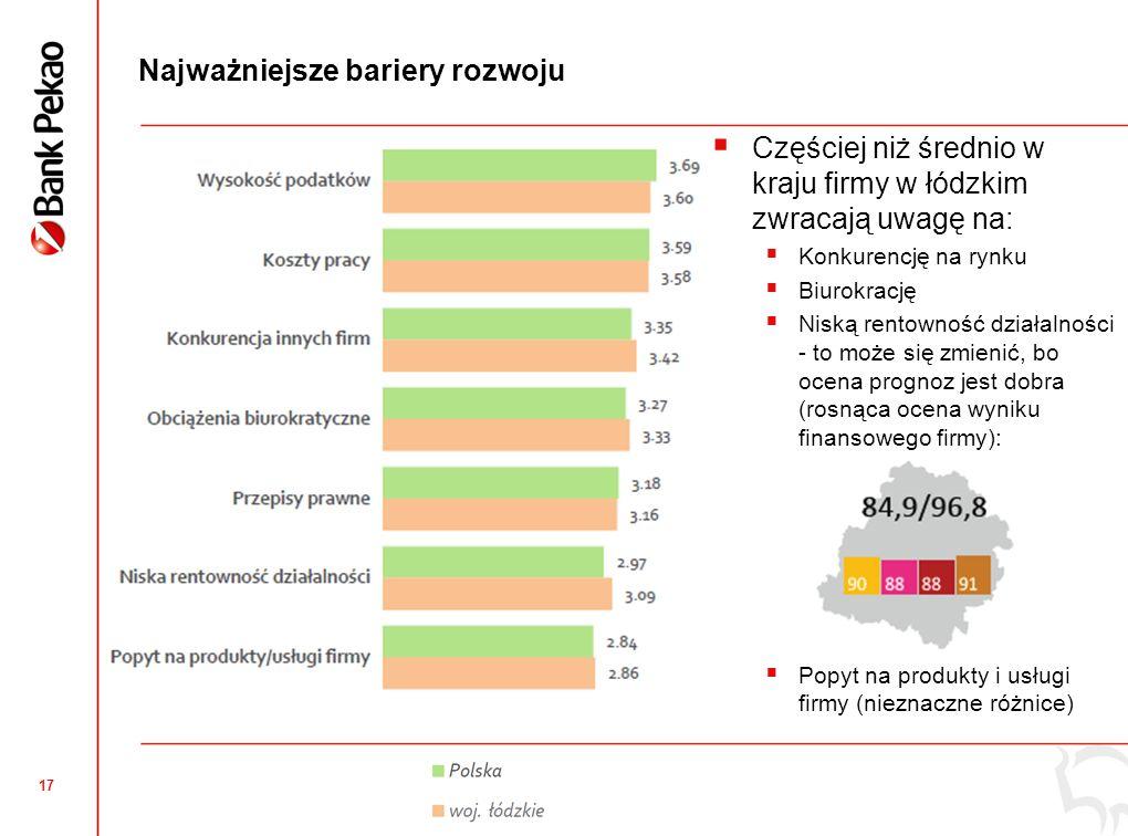 17 Najważniejsze bariery rozwoju Częściej niż średnio w kraju firmy w łódzkim zwracają uwagę na: Konkurencję na rynku Biurokrację Niską rentowność dzi