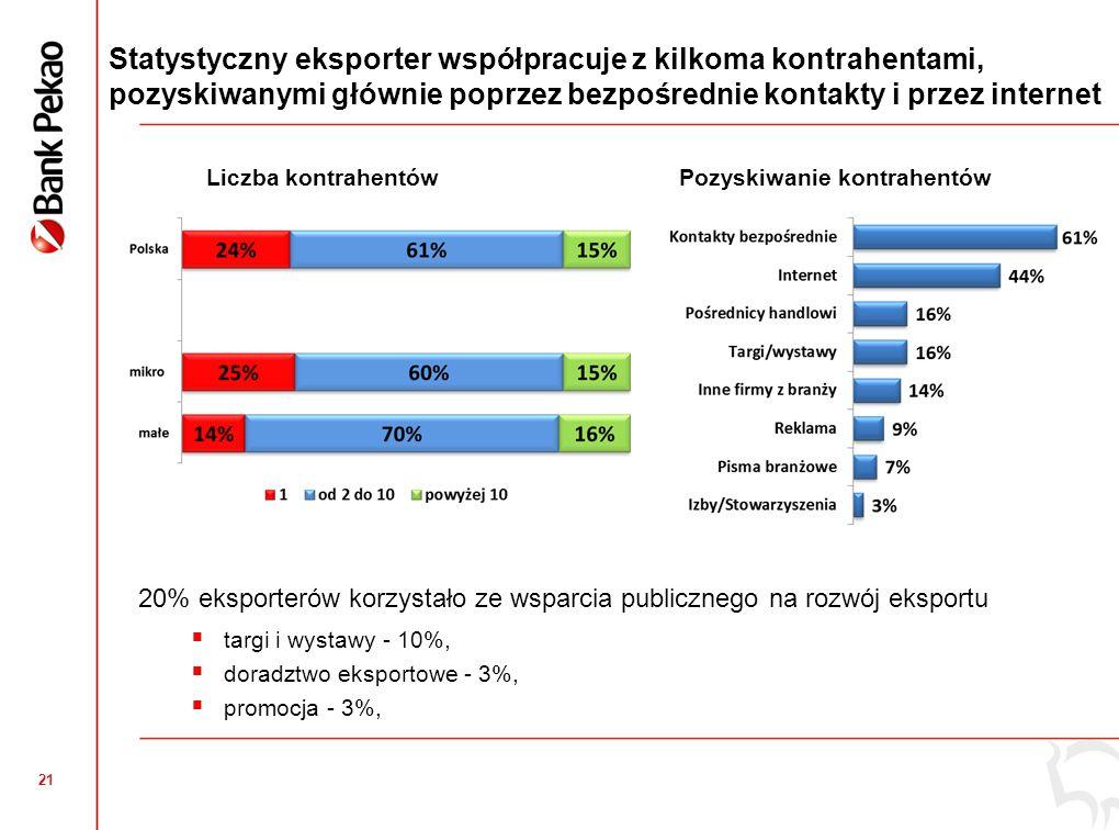 21 Statystyczny eksporter współpracuje z kilkoma kontrahentami, pozyskiwanymi głównie poprzez bezpośrednie kontakty i przez internet 20% eksporterów k