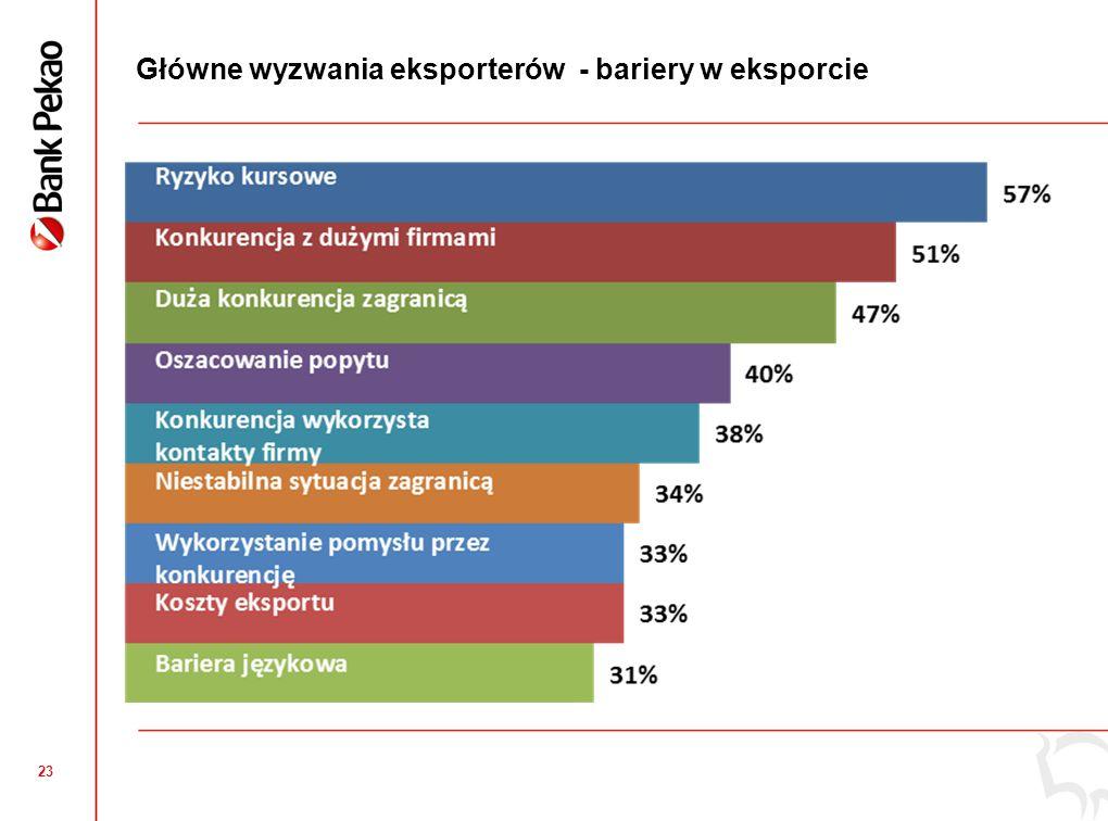 23 Główne wyzwania eksporterów - bariery w eksporcie