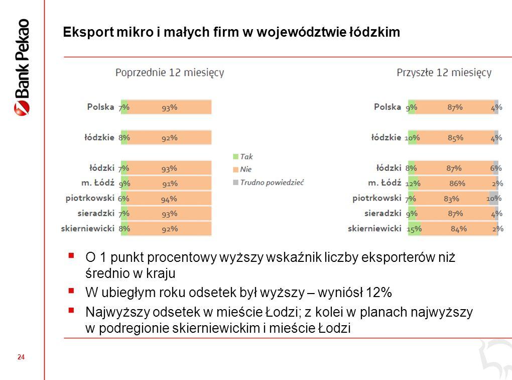 24 Eksport mikro i małych firm w województwie łódzkim O 1 punkt procentowy wyższy wskaźnik liczby eksporterów niż średnio w kraju W ubiegłym roku odse