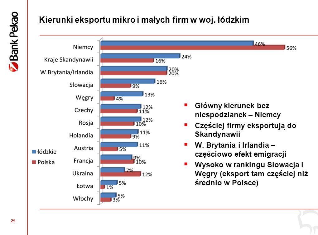 25 Kierunki eksportu mikro i małych firm w woj. łódzkim Główny kierunek bez niespodzianek – Niemcy Częściej firmy eksportują do Skandynawii W. Brytani