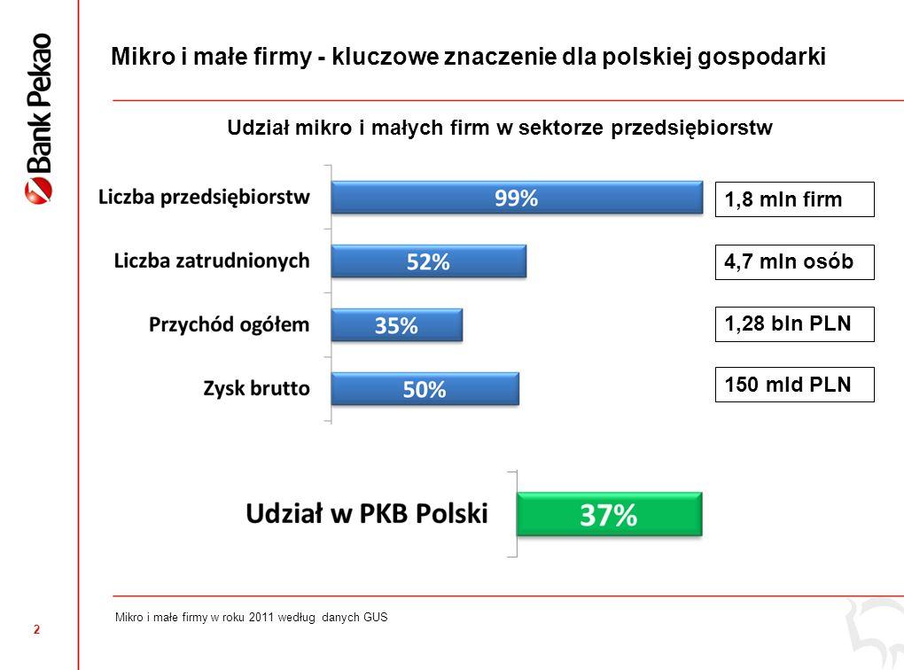 2 Mikro i małe firmy - kluczowe znaczenie dla polskiej gospodarki Mikro i małe firmy w roku 2011 według danych GUS 1,8 mln firm 4,7 mln osób 1,28 bln