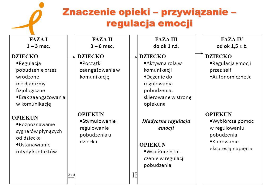 Znaczenie opieki – przywiązanie – regulacja emocji FAZA I 1 – 3 msc. DZIECKO Regulacja pobudzenie przez wrodzone mechanizmy fizjologiczne Brak zaangaż