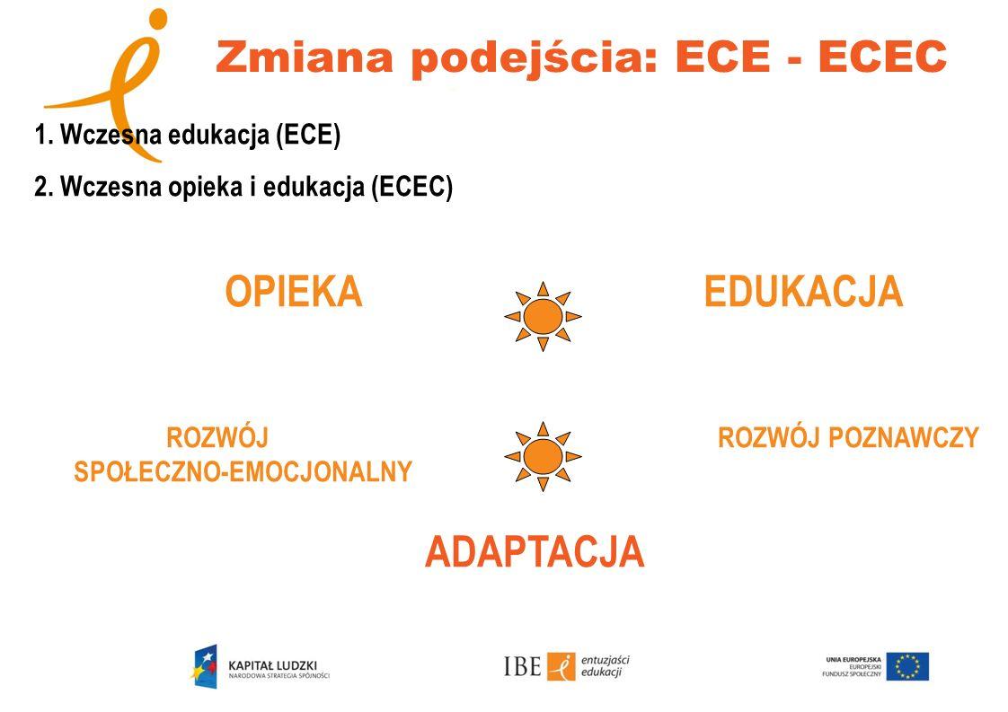1. Wczesna edukacja (ECE) 2. Wczesna opieka i edukacja (ECEC) OPIEKA EDUKACJA ROZWÓJ ROZWÓJ POZNAWCZY SPOŁECZNO-EMOCJONALNY ADAPTACJA Zmiana podejścia