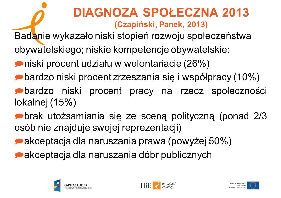 DIAGNOZA SPOŁECZNA 2013 (Czapiński, Panek, 2013) Polska nie spełnia ani jednego kryterium społeczeństwa obywatelskiego, co wyraża się głównie w braku zaufania (90% badanych deklaruje, iż nie można ufać innym): niska wiara w dobre intencje innych ludzi niska tolerancja dla mniejszości / inności niskie zaufanie do instytucji społecznych Od 1992 r.