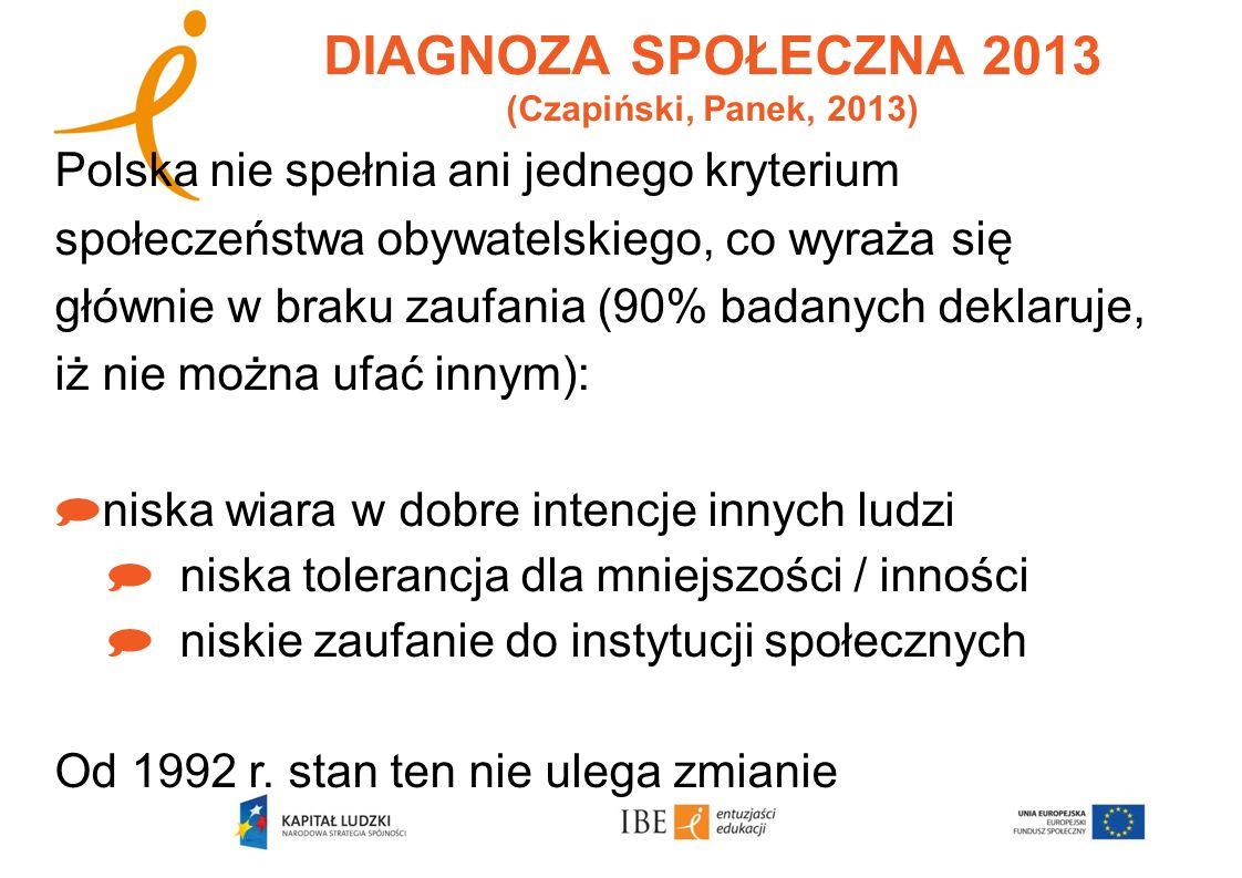 DANE Z INNYCH BADAŃ Raport HBSC (Health Behaviour in School-Aged Children – badania prowadzone przez WHO) w rankingu dzieci, które deklarują, iż mają troje i więcej przyjaciół tej samej płci, Polska znajduje się na 36 miejscu (na 39!).