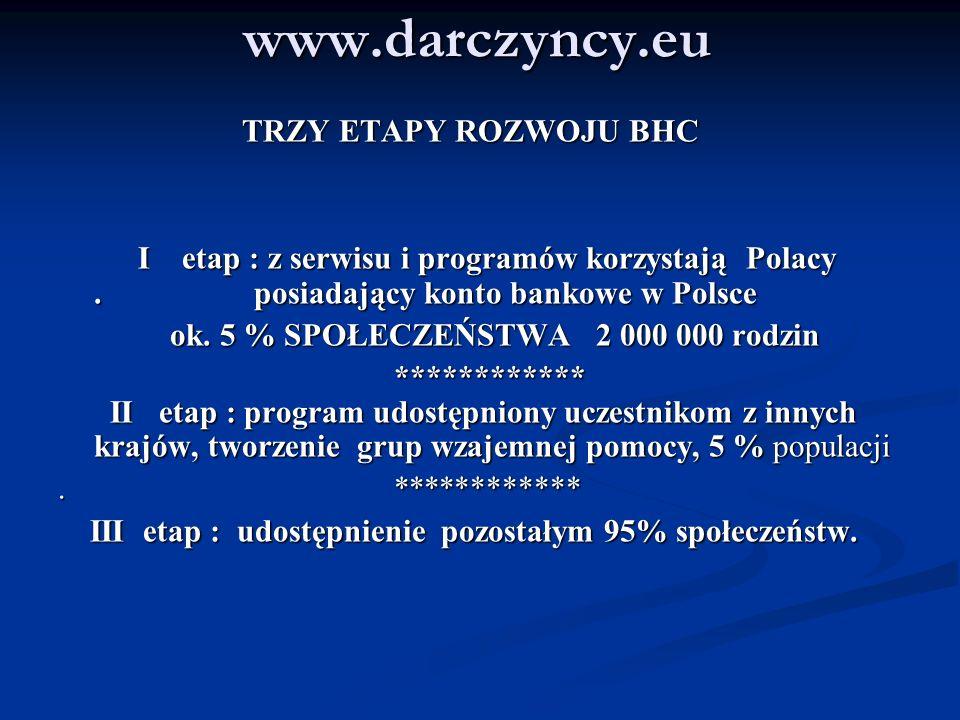 www.darczyncy.eu TRZY ETAPY ROZWOJU BHC TRZY ETAPY ROZWOJU BHC I etap : z serwisu i programów korzystają Polacy. posiadający konto bankowe w Polsce I