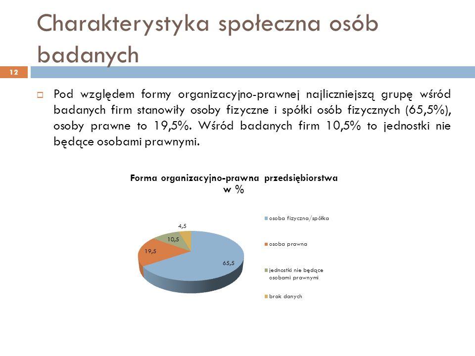 Charakterystyka społeczna osób badanych Pod względem formy organizacyjno-prawnej najliczniejszą grupę wśród badanych firm stanowiły osoby fizyczne i spółki osób fizycznych (65,5%), osoby prawne to 19,5%.
