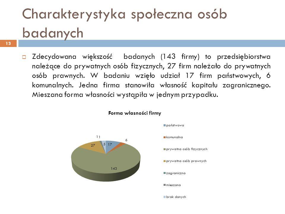 Charakterystyka społeczna osób badanych Zdecydowana większość badanych (143 firmy) to przedsiębiorstwa należące do prywatnych osób fizycznych, 27 firm należało do prywatnych osób prawnych.