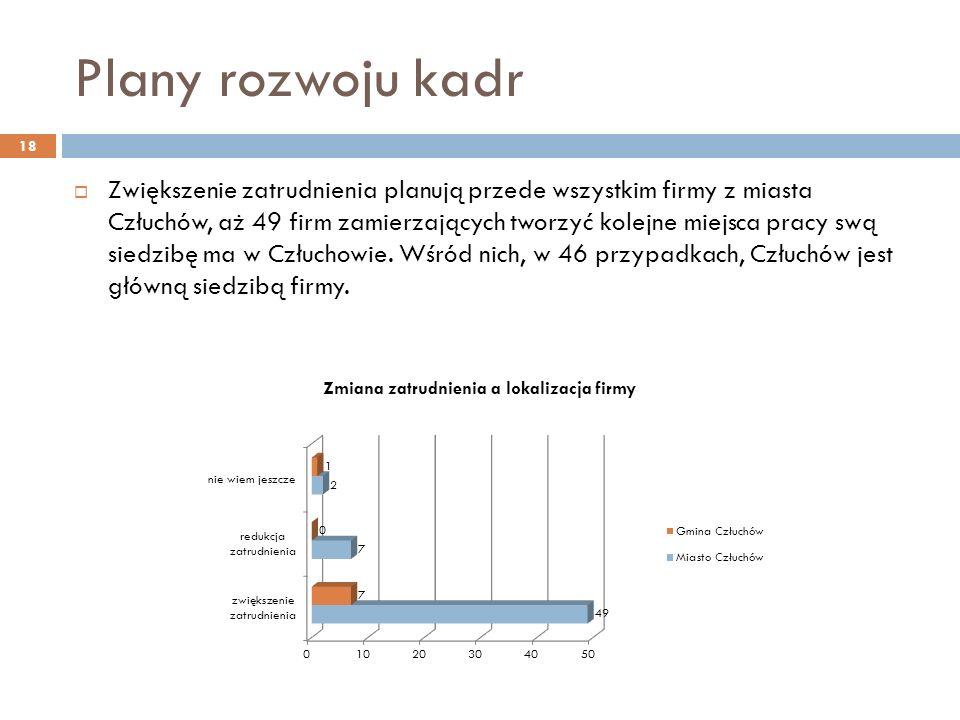 Plany rozwoju kadr 18 Zwiększenie zatrudnienia planują przede wszystkim firmy z miasta Człuchów, aż 49 firm zamierzających tworzyć kolejne miejsca pracy swą siedzibę ma w Człuchowie.
