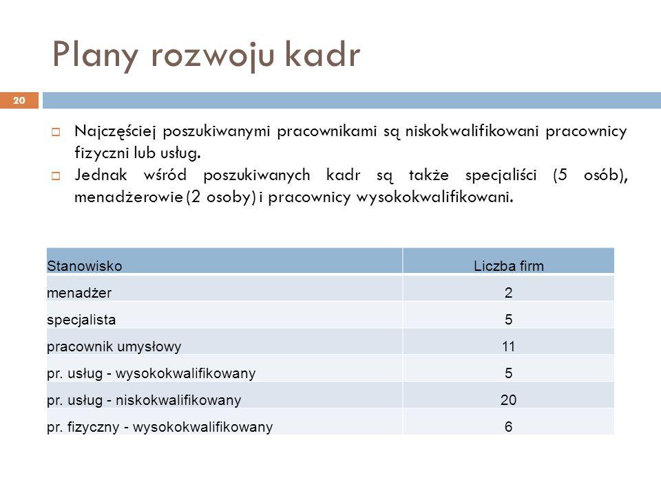 Plany rozwoju kadr 20 Najczęściej poszukiwanymi pracownikami są niskokwalifikowani pracownicy fizyczni lub usług.