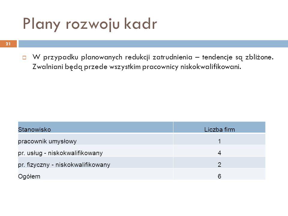 Plany rozwoju kadr 21 W przypadku planowanych redukcji zatrudnienia – tendencje są zbliżone.