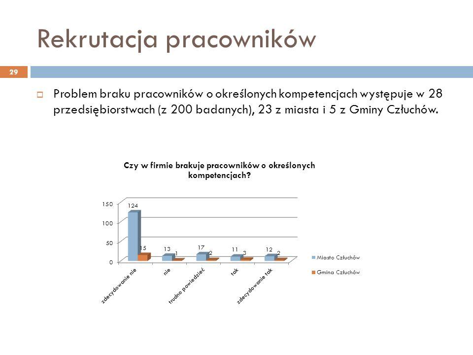 Rekrutacja pracowników Problem braku pracowników o określonych kompetencjach występuje w 28 przedsiębiorstwach (z 200 badanych), 23 z miasta i 5 z Gminy Człuchów.