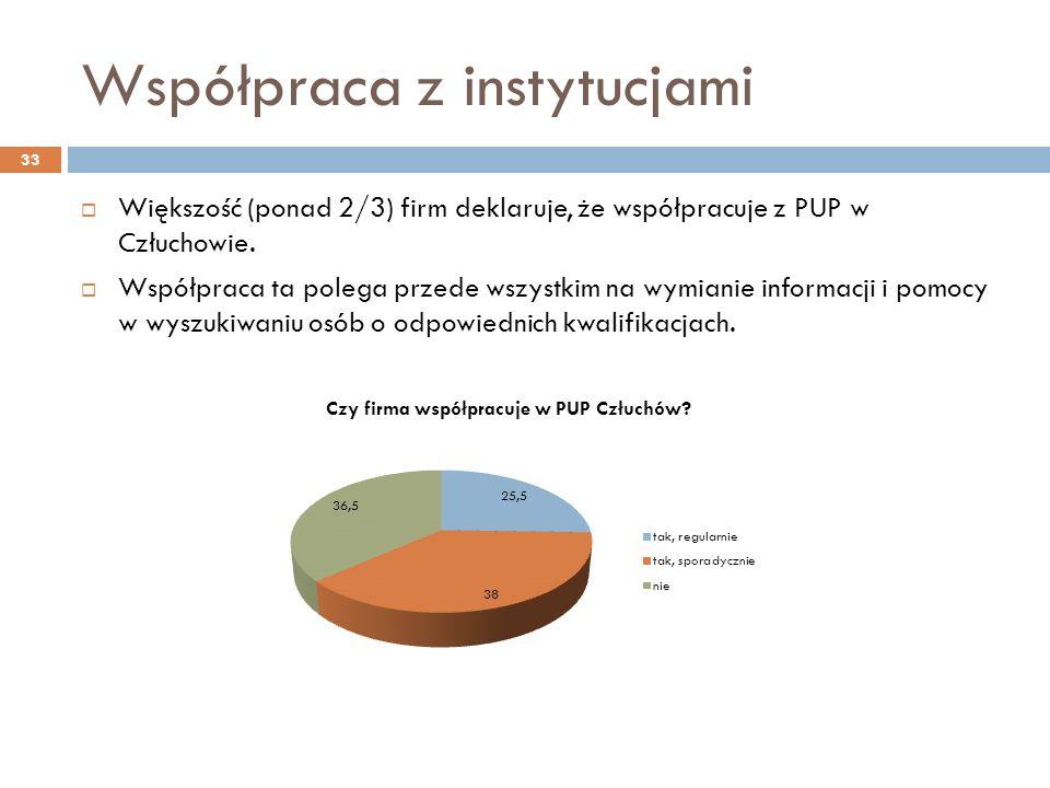 Współpraca z instytucjami Większość (ponad 2/3) firm deklaruje, że współpracuje z PUP w Człuchowie.