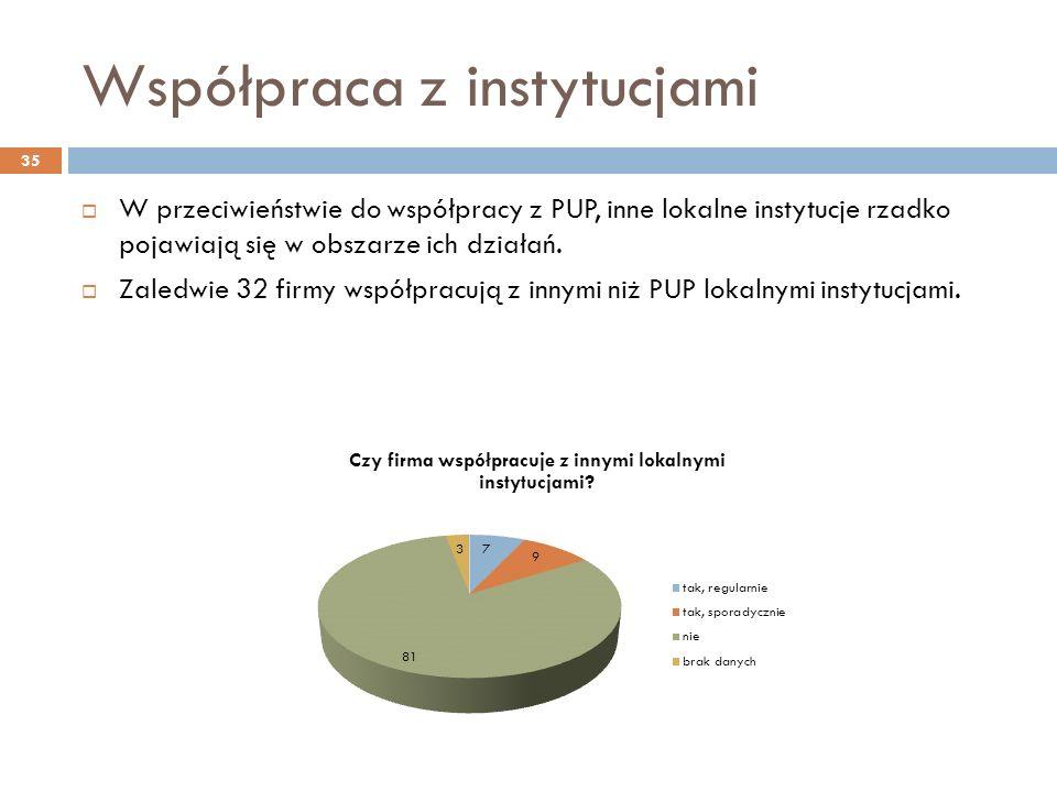 Współpraca z instytucjami W przeciwieństwie do współpracy z PUP, inne lokalne instytucje rzadko pojawiają się w obszarze ich działań.