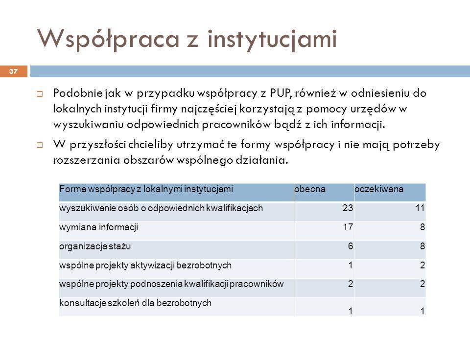 Współpraca z instytucjami Podobnie jak w przypadku współpracy z PUP, również w odniesieniu do lokalnych instytucji firmy najczęściej korzystają z pomocy urzędów w wyszukiwaniu odpowiednich pracowników bądź z ich informacji.