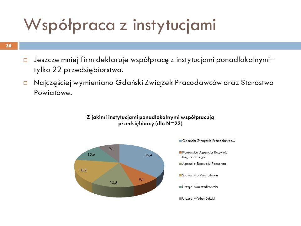 Współpraca z instytucjami Jeszcze mniej firm deklaruje współpracę z instytucjami ponadlokalnymi – tylko 22 przedsiębiorstwa.