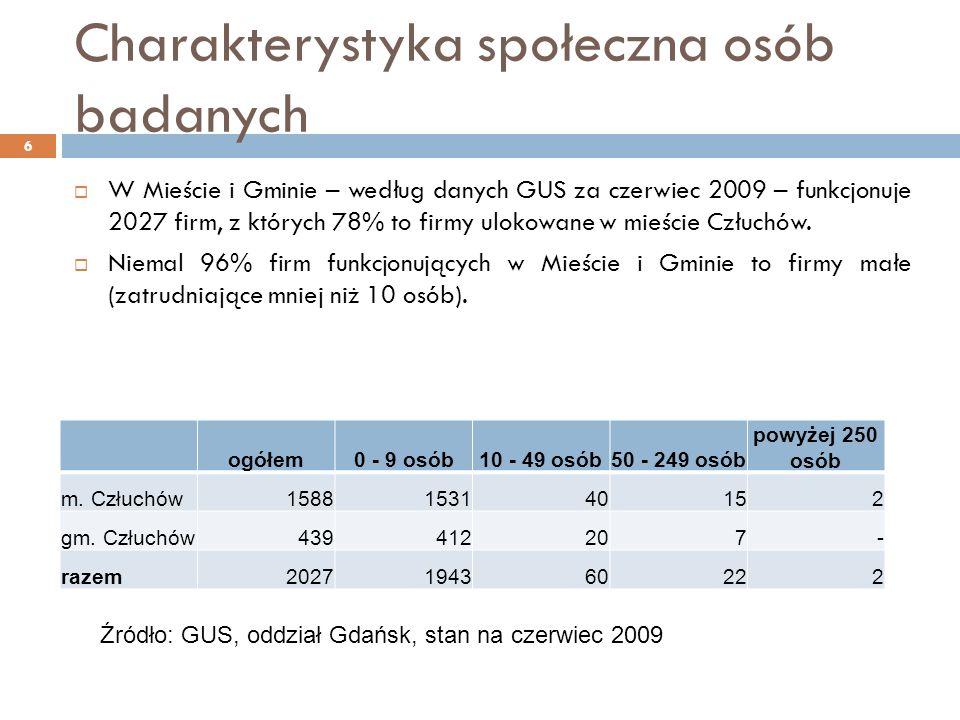 Charakterystyka społeczna osób badanych W Mieście i Gminie – według danych GUS za czerwiec 2009 – funkcjonuje 2027 firm, z których 78% to firmy ulokowane w mieście Człuchów.