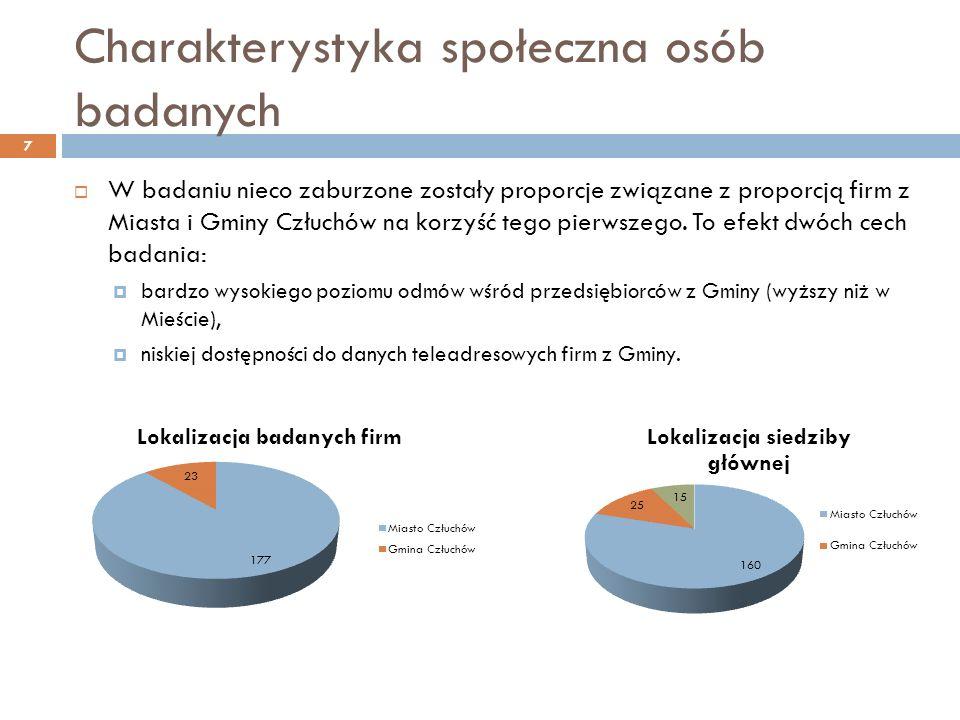 Charakterystyka społeczna osób badanych W badaniu nieco zaburzone zostały proporcje związane z proporcją firm z Miasta i Gminy Człuchów na korzyść tego pierwszego.
