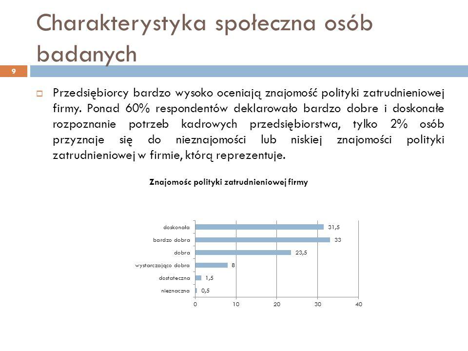 Charakterystyka społeczna osób badanych Przedsiębiorcy bardzo wysoko oceniają znajomość polityki zatrudnieniowej firmy.
