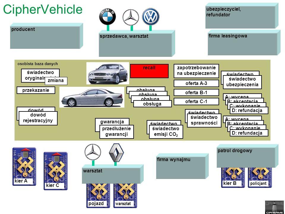 kier B policjant CipherVehicle osobista baza danych świadectwo oryginalności kier A patrol drogowy producent ubezpieczyciel, refundator przekazanie gwarancja przedłużenie gwarancji świadectwo ubezpieczenia świadectwo ubezpieczenia świadectwo sprawności świadectwo sprawności obsługa A: wycena B: akceptacja C: wykonanie D: refundacja zapotrzebowanie na ubezpieczenie oferta A-3 oferta B-1 oferta C-1 sprzedawca, warsztat dowód rejestracyjny dowód rejestracyjny świadectwo emisji CO 2 świadectwo emisji CO 2 kier C firma leasingowa firma wynajmu zmiana pojazd warsztat A: wycena B: akceptacja C: wykonanie D: refundacja recall