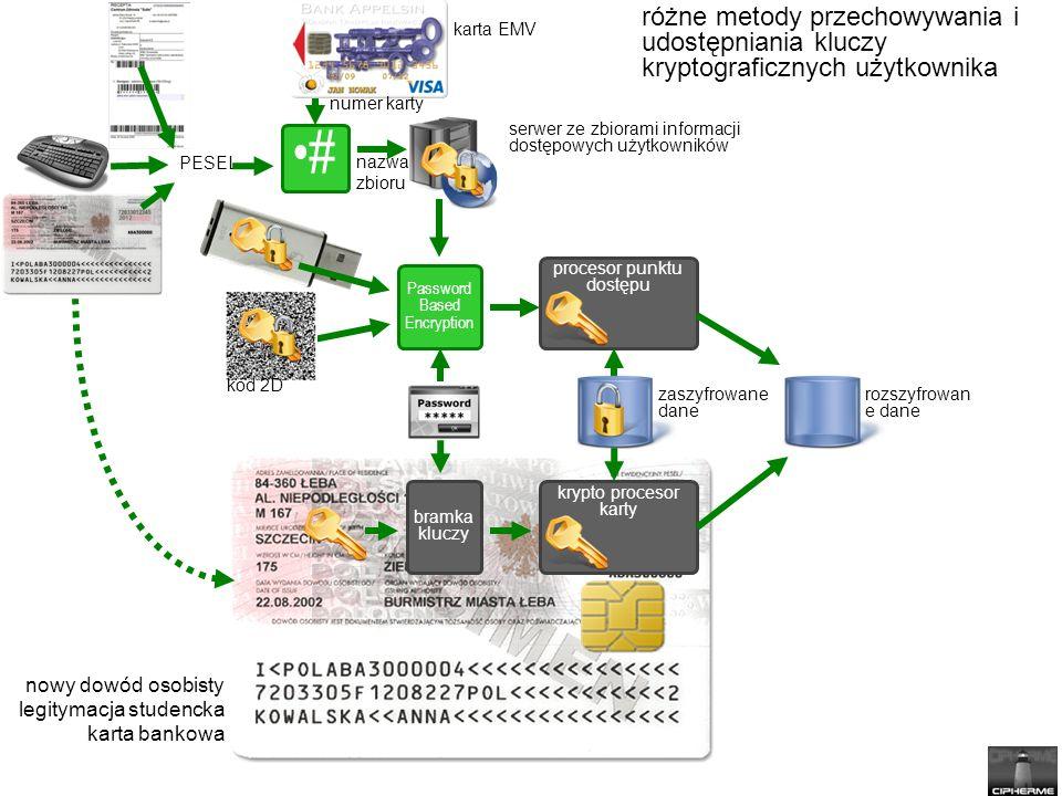 nowy dowód osobisty legitymacja studencka karta bankowa krypto procesor karty Password Based Encryption # PESEL bramka kluczy procesor punktu dostępu serwer ze zbiorami informacji dostępowych użytkowników rozszyfrowan e dane zaszyfrowane dane kod 2D nazwa zbioru karta EMV numer karty różne metody przechowywania i udostępniania kluczy kryptograficznych użytkownika