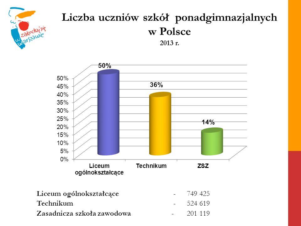Liczba uczniów szkół ponadgimnazjalnych w Polsce 2013 r. Liceum ogólnokształcące- 749 425 Technikum- 524 619 Zasadnicza szkoła zawodowa- 201 119