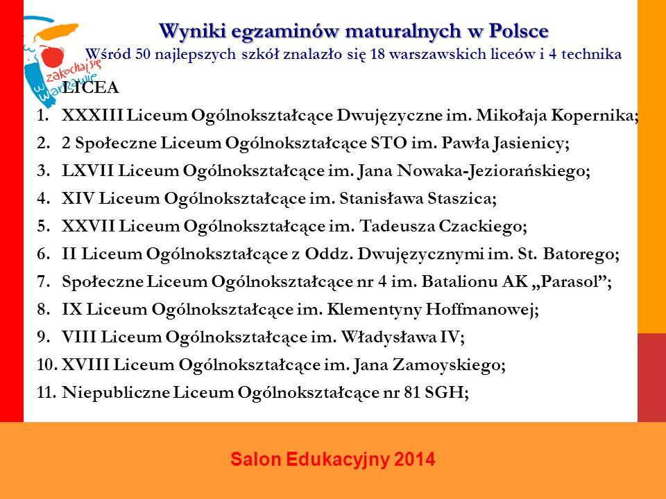Salon Edukacyjny 2014 Wyniki egzaminów maturalnych w Polsce Wśród 50 najlepszych szkół znalazło się 18 warszawskich liceów i 4 technika LICEA 1.XXXIII