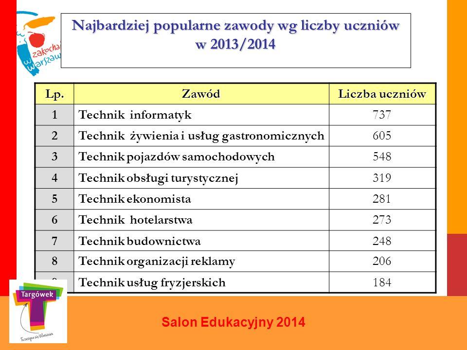 Najbardziej popularne zawody wg liczby uczniów w 2013/2014 Salon Edukacyjny 2014 Lp.Zawód Liczba uczniów 1Technik informatyk737 2Technik żywienia i us