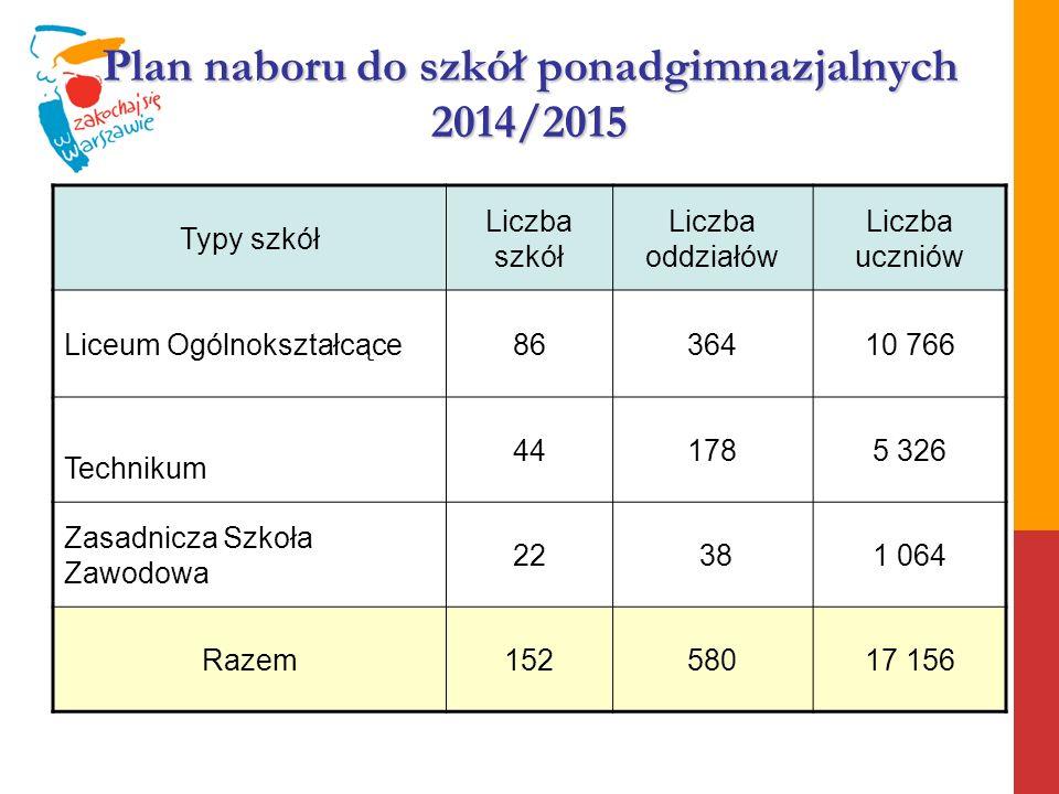 Plan naboru do szkół ponadgimnazjalnych 2014/2015 Typy szkół Liczba szkół Liczba oddziałów Liczba uczniów Liceum Ogólnokształcące8636410 766 Technikum