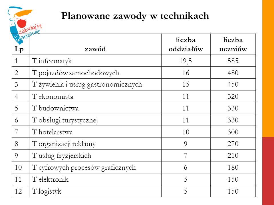 Planowane zawody w technikach Lpzawód liczba oddziałów liczba uczniów 1T informatyk19,5585 2T pojazdów samochodowych16480 3 T żywienia i usług gastron