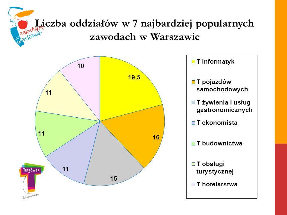 Liczba oddziałów w 7 najbardziej popularnych zawodach w Warszawie