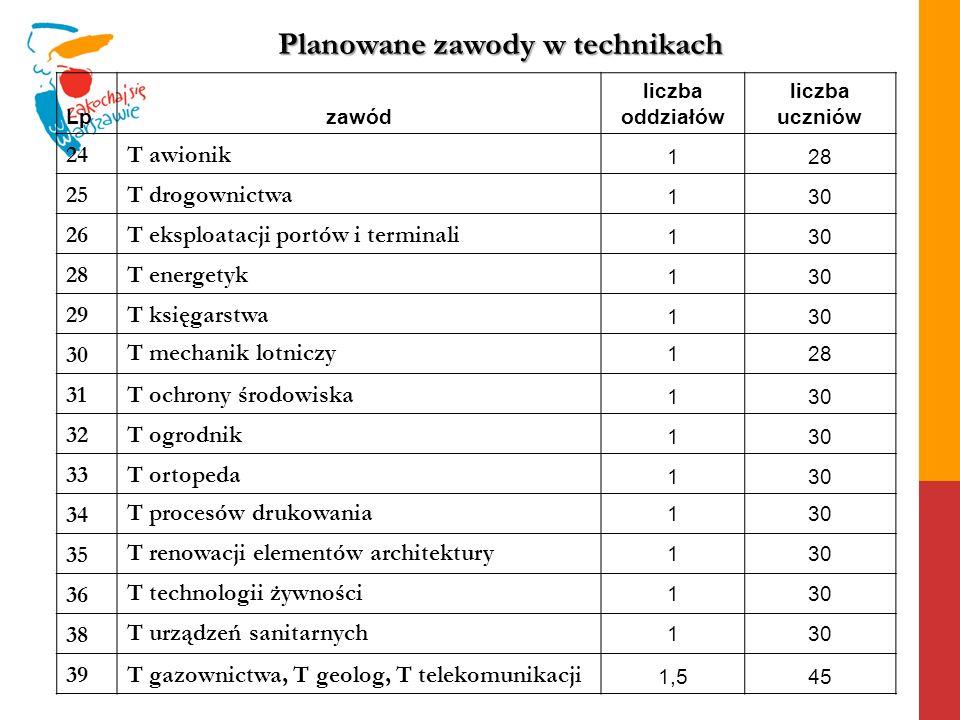 Lpzawód liczba oddziałów liczba uczniów 24T awionik 128 25T drogownictwa 130 26T eksploatacji portów i terminali 130 28T energetyk 130 29T księgarstwa