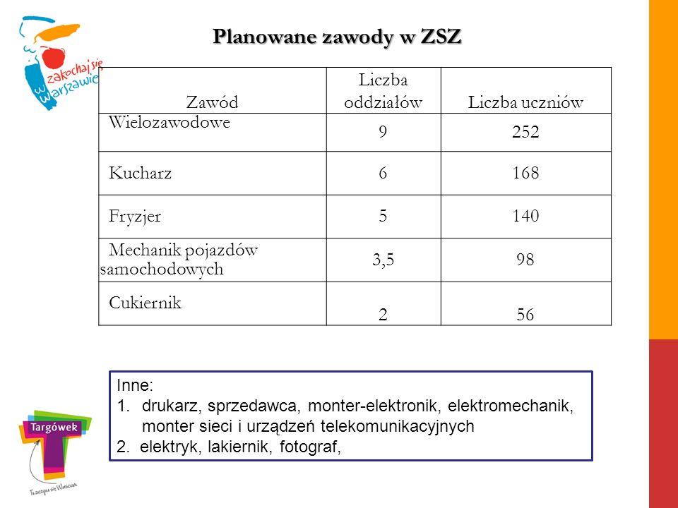 Zawód Liczba oddziałówLiczba uczniów Wielozawodowe 9252 Kucharz6168 Fryzjer5140 Mechanik pojazdów samochodowych 3,598 Cukiernik 256 Inne: 1.drukarz, s
